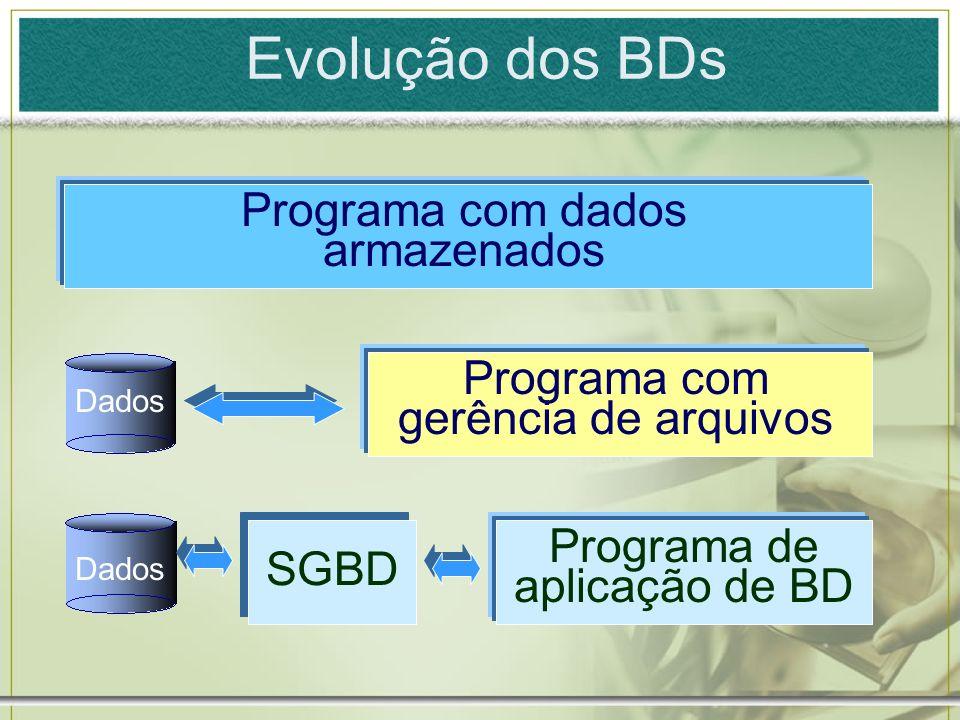 Evolução dos BDs Programa com dados armazenados Programa com gerência de arquivos Programa de aplicação de BD SGBD Dados