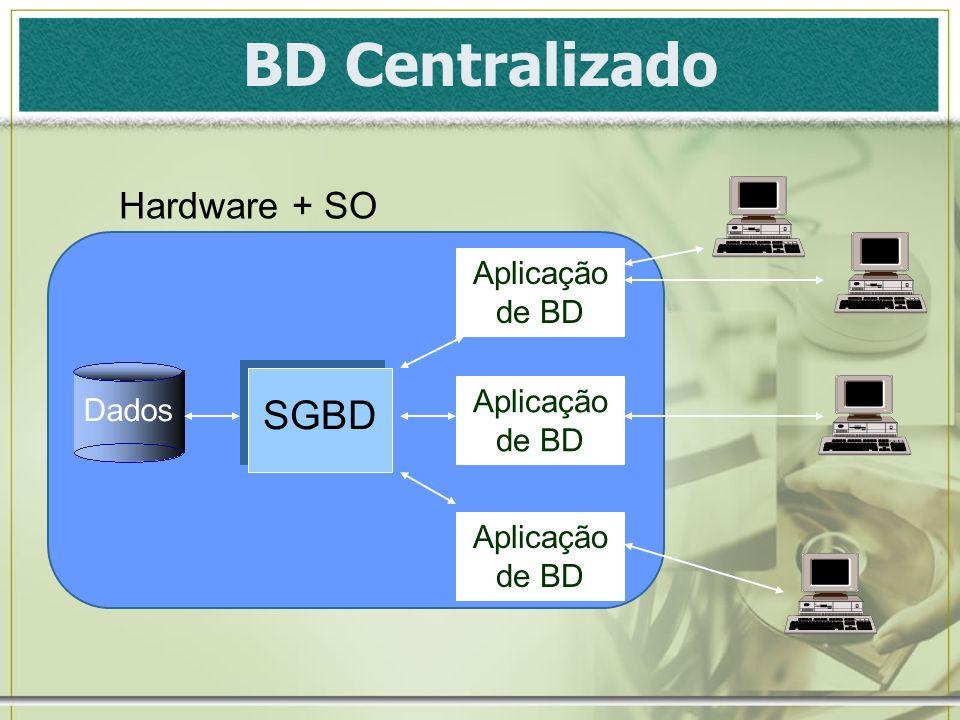 BD Centralizado Dados SGBD Aplicação de BD Hardware + SO Aplicação de BD
