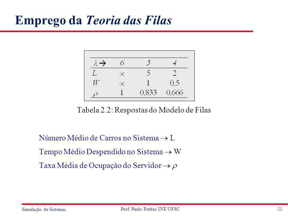 21 Simulação de Sistemas Prof. Paulo Freitas INE/UFSC Emprego da Teoria das Filas Tabela 2.2: Respostas do Modelo de Filas Número Médio de Carros no S