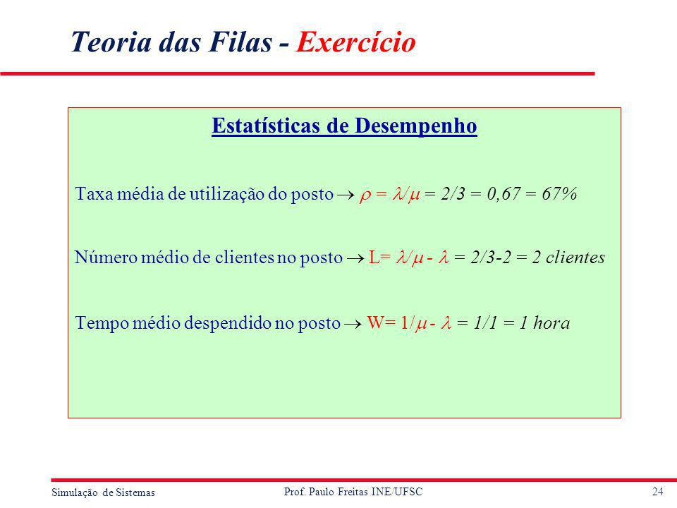 24 Simulação de Sistemas Prof. Paulo Freitas INE/UFSC Teoria das Filas - Exercício Estatísticas de Desempenho Taxa média de utilização do posto = / =