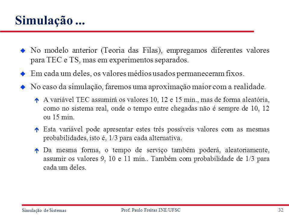 32 Simulação de Sistemas Prof. Paulo Freitas INE/UFSC Simulação... u No modelo anterior (Teoria das Filas), empregamos diferentes valores para TEC e T