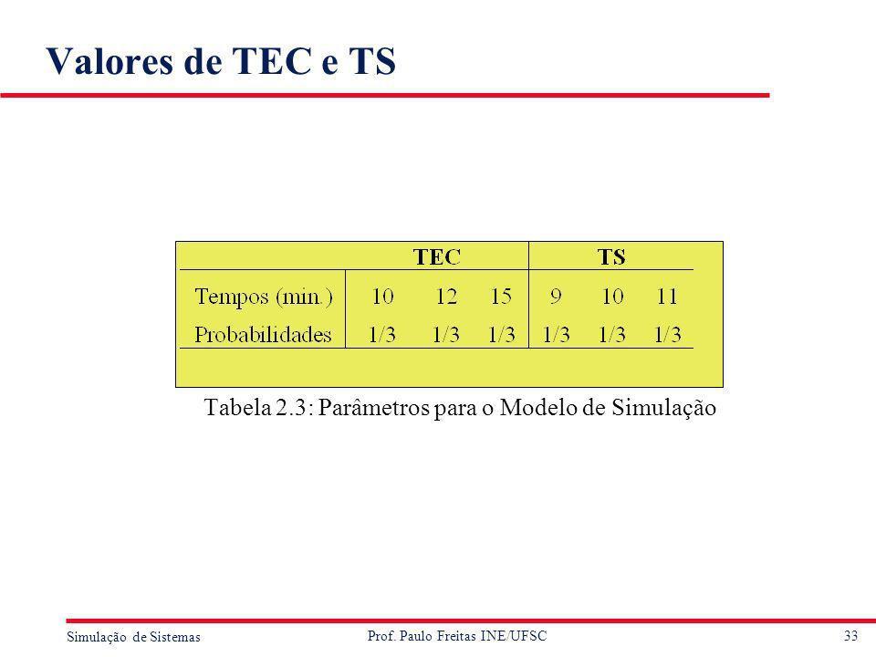33 Simulação de Sistemas Prof. Paulo Freitas INE/UFSC Valores de TEC e TS Tabela 2.3: Parâmetros para o Modelo de Simulação