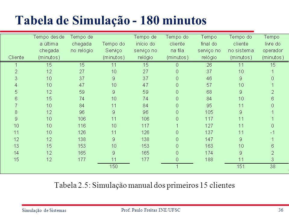 36 Simulação de Sistemas Prof. Paulo Freitas INE/UFSC Tabela de Simulação - 180 minutos Tabela 2.5: Simulação manual dos primeiros 15 clientes