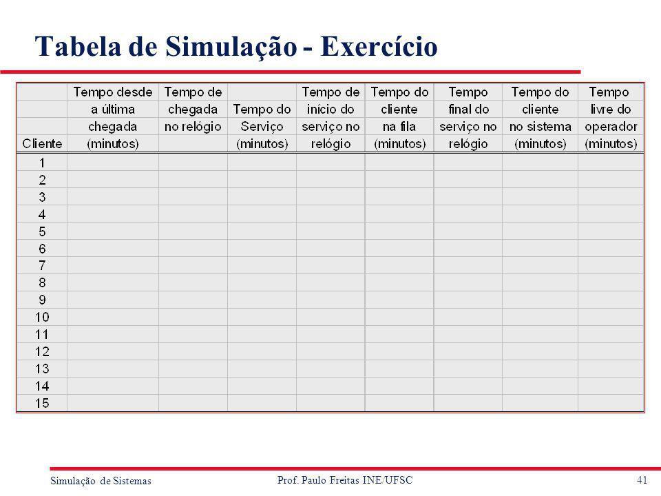 41 Simulação de Sistemas Prof. Paulo Freitas INE/UFSC Tabela de Simulação - Exercício