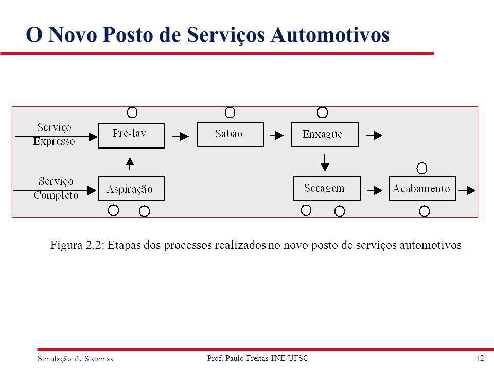 42 Simulação de Sistemas Prof. Paulo Freitas INE/UFSC O Novo Posto de Serviços Automotivos Figura 2.2: Etapas dos processos realizados no novo posto d