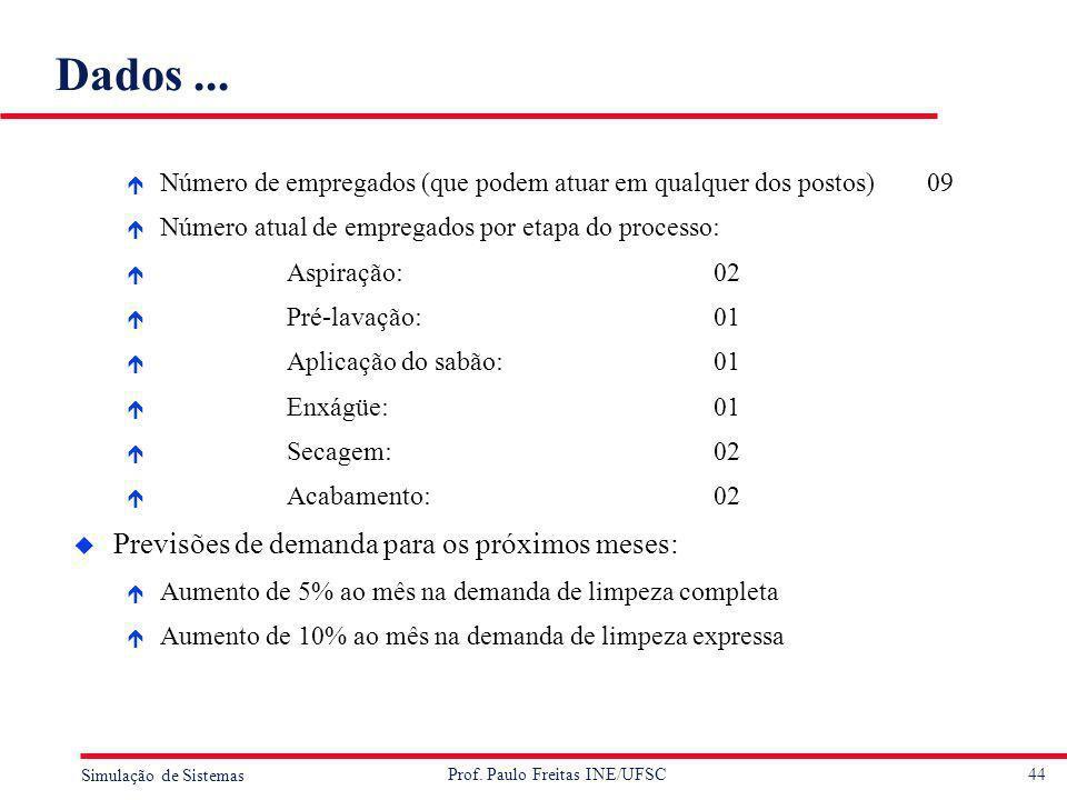 44 Simulação de Sistemas Prof. Paulo Freitas INE/UFSC Dados... é Número de empregados (que podem atuar em qualquer dos postos)09 é Número atual de emp