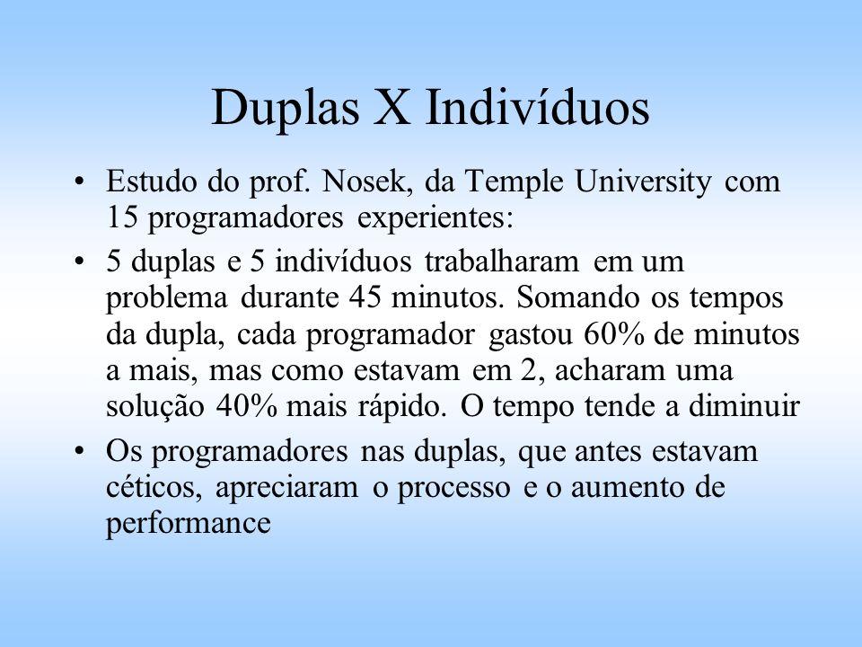 Duplas X Indivíduos Estudo do prof. Nosek, da Temple University com 15 programadores experientes: 5 duplas e 5 indivíduos trabalharam em um problema d