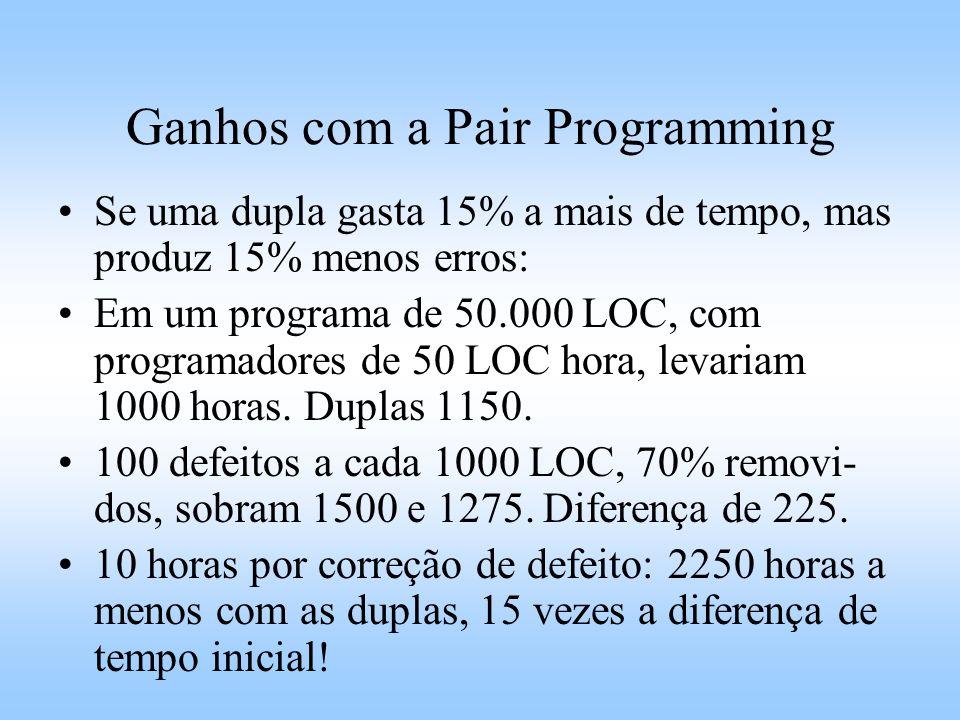 Ganhos com a Pair Programming Se uma dupla gasta 15% a mais de tempo, mas produz 15% menos erros: Em um programa de 50.000 LOC, com programadores de 50 LOC hora, levariam 1000 horas.