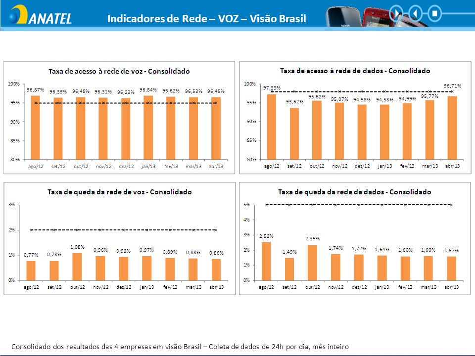 Indicadores de Rede – VOZ – Visão Brasil Consolidado dos resultados das 4 empresas em visão Brasil – Coleta de dados de 24h por dia, mês inteiro