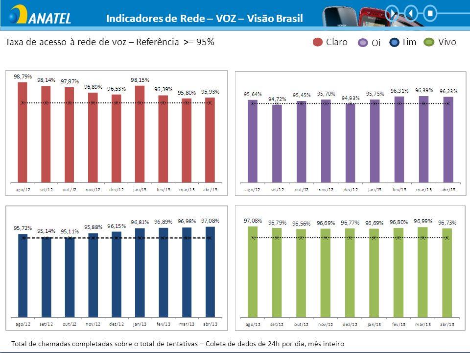 Indicadores de Rede – VOZ – Visão Brasil Total de chamadas completadas sobre o total de tentativas – Coleta de dados de 24h por dia, mês inteiro Taxa
