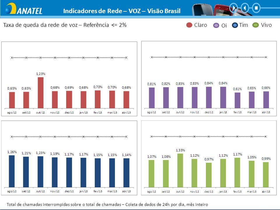Taxa de queda da rede de voz – Referência <= 2% Total de chamadas interrompidas sobre o total de chamadas – Coleta de dados de 24h por dia, mês inteir
