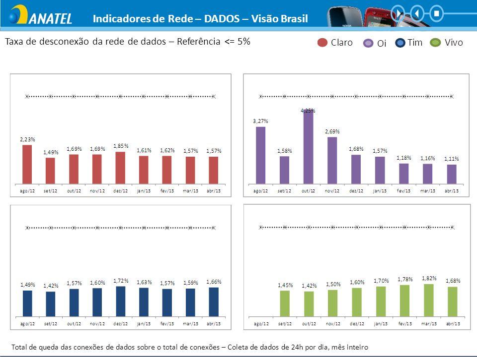 Taxa de desconexão da rede de dados – Referência <= 5% Total de queda das conexões de dados sobre o total de conexões – Coleta de dados de 24h por dia