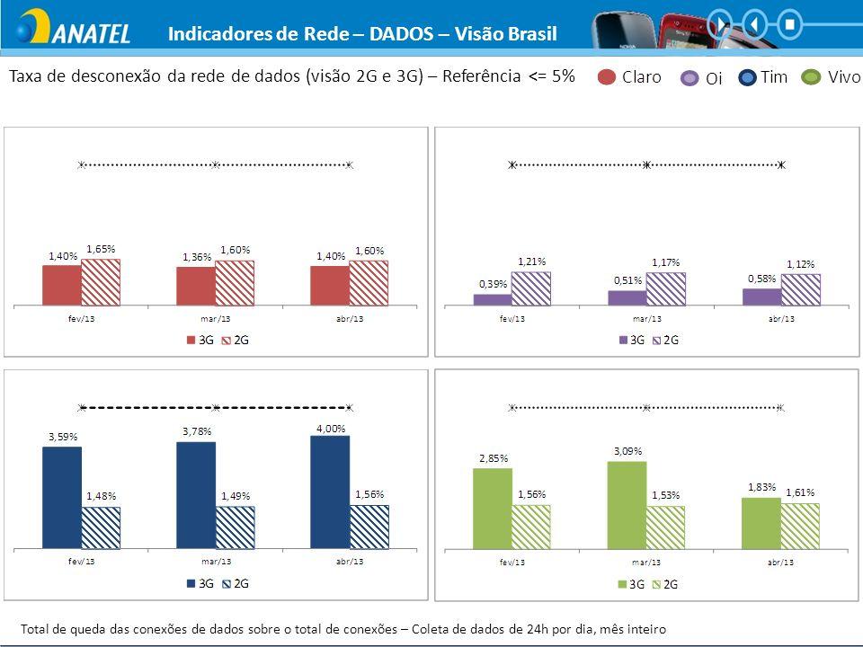 Taxa de desconexão da rede de dados (visão 2G e 3G) – Referência <= 5% Total de queda das conexões de dados sobre o total de conexões – Coleta de dado