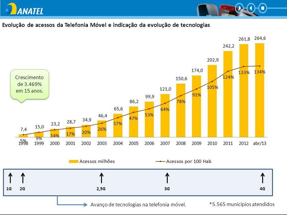 1G2G3G4G2,5G Evolução de acessos da Telefonia Móvel e indicação da evolução de tecnologias Avanço de tecnologias na telefonia móvel. Crescimento de 3.