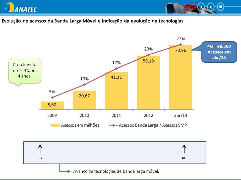 Evolução de acessos da Banda Larga Móvel e indicação da evolução de tecnologias 3G4G Avanço de tecnologias de banda larga móvel. Crescimento de 723% e