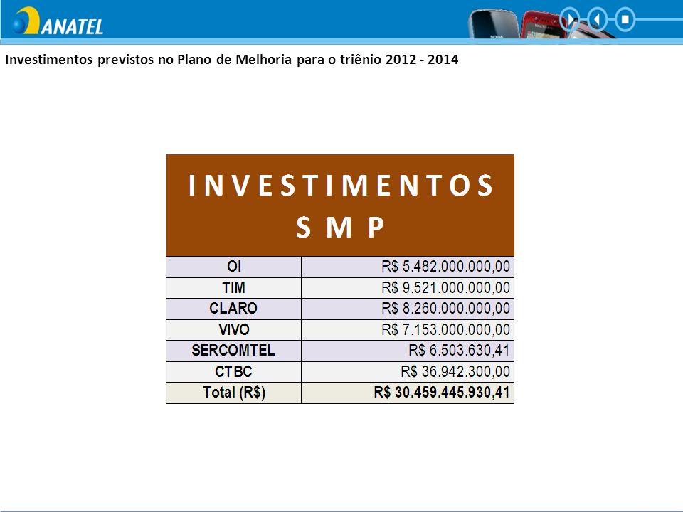 Investimentos previstos no Plano de Melhoria para o triênio 2012 - 2014