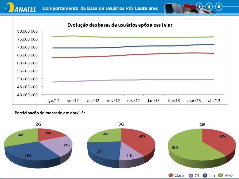 Comportamento da Base de Usuários Pós Cautelares *Não contabiliza dados de M2M e CDMA