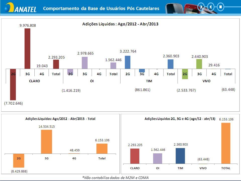 Taxa de acesso à rede de dados (visão 2G e 3G) – Referência >= 98% Total de conexões de dados sobre o total de tentativas – Coleta de dados de 24h por dia, mês inteiro Indicadores de Rede – DADOS – Visão Brasil