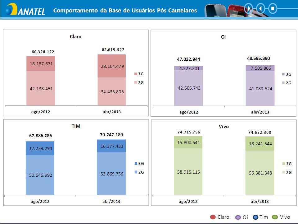 Taxa de desconexão da rede de dados – Referência <= 5% Total de queda das conexões de dados sobre o total de conexões – Coleta de dados de 24h por dia, mês inteiro Indicadores de Rede – DADOS – Visão Brasil