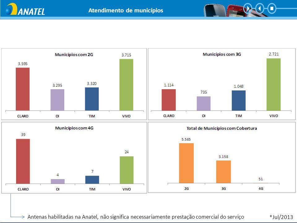 Atendimento de municípios *Jul/2013 Antenas habilitadas na Anatel, não significa necessariamente prestação comercial do serviço