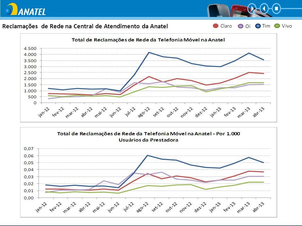 Reclamações na Central de Atendimento da Anatel Total de 81.328 reclamações em junho/2013 Telefonia Móvel – Pós Pago
