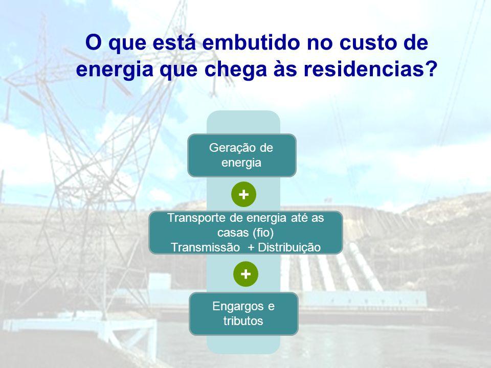 O que está embutido no custo de energia que chega às residencias? Geração de energia Transporte de energia até as casas (fio) Transmissão + Distribuiç
