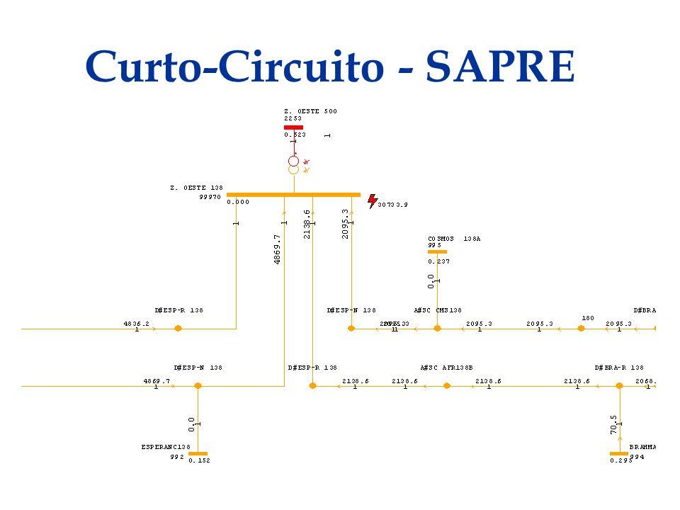 Curto-Circuito - SAPRE