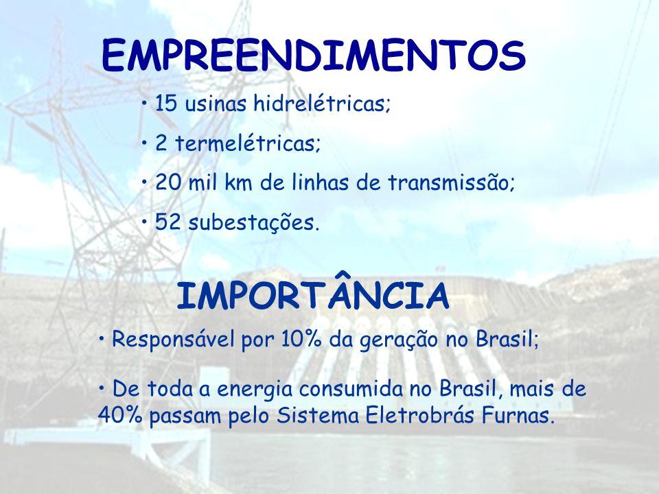 EMPREENDIMENTOS 15 usinas hidrelétricas; 2 termelétricas; 20 mil km de linhas de transmissão; 52 subestações. Responsável por 10% da geração no Brasil