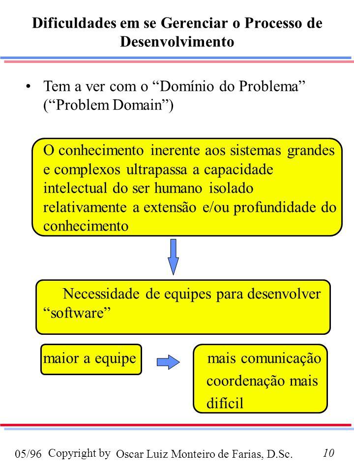 Oscar Luiz Monteiro de Farias, D.Sc.05/96 Copyright by10 Tem a ver com o Domínio do Problema (Problem Domain) O conhecimento inerente aos sistemas grandes e complexos ultrapassa a capacidade intelectual do ser humano isolado relativamente a extensão e/ou profundidade do conhecimento Necessidade de equipes para desenvolver software maior a equipe mais comunicação coordenação mais difícil Dificuldades em se Gerenciar o Processo de Desenvolvimento