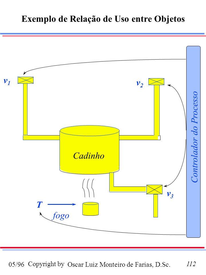 Oscar Luiz Monteiro de Farias, D.Sc.05/96 Copyright by112 Exemplo de Relação de Uso entre Objetos v1v1 v2v2 v3v3 Controlador do Processo fogo T Cadinho
