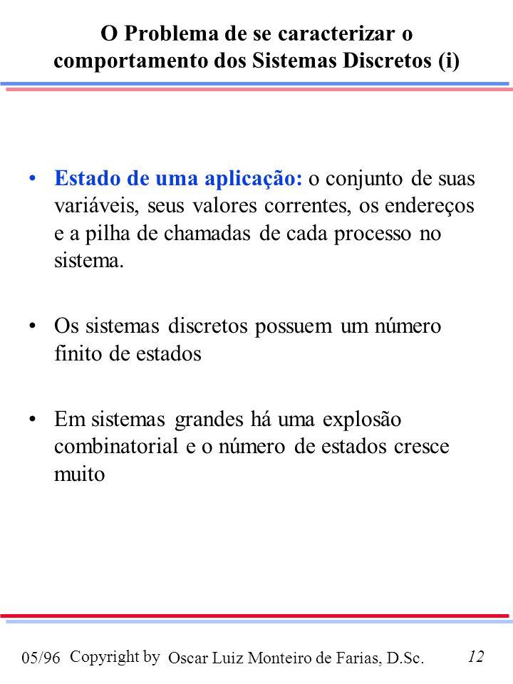 Oscar Luiz Monteiro de Farias, D.Sc.05/96 Copyright by12 O Problema de se caracterizar o comportamento dos Sistemas Discretos (i) Estado de uma aplica