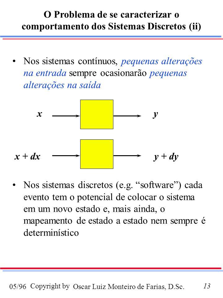 Oscar Luiz Monteiro de Farias, D.Sc.05/96 Copyright by13 Nos sistemas contínuos, pequenas alterações na entrada sempre ocasionarão pequenas alterações na saída x y x + dx y + dy Nos sistemas discretos (e.g.