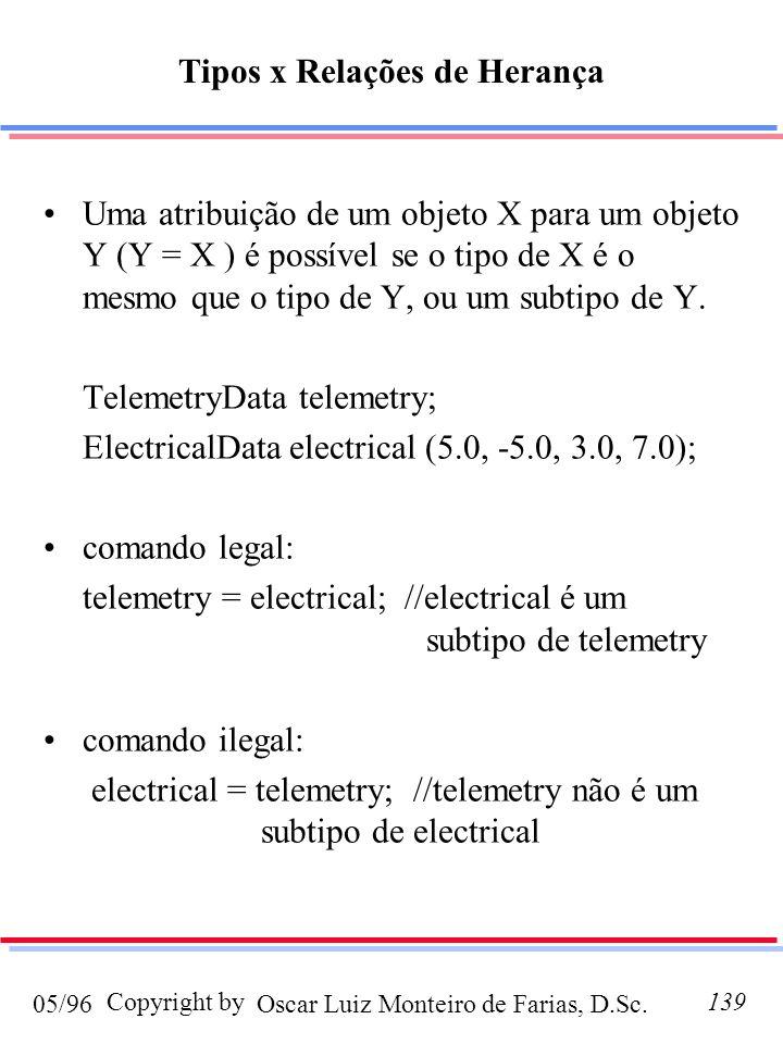 Oscar Luiz Monteiro de Farias, D.Sc.05/96 Copyright by139 Tipos x Relações de Herança Uma atribuição de um objeto X para um objeto Y (Y = X ) é possível se o tipo de X é o mesmo que o tipo de Y, ou um subtipo de Y.