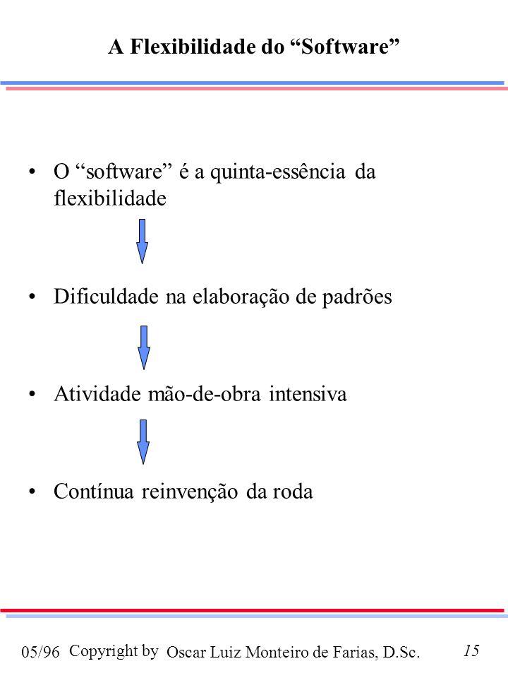 Oscar Luiz Monteiro de Farias, D.Sc.05/96 Copyright by15 O software é a quinta-essência da flexibilidade Dificuldade na elaboração de padrões Atividad