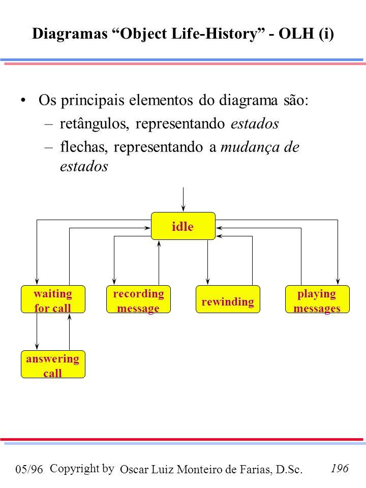 Oscar Luiz Monteiro de Farias, D.Sc.05/96 Copyright by196 Diagramas Object Life-History - OLH (i) Os principais elementos do diagrama são: –retângulos, representando estados –flechas, representando a mudança de estados idle waiting for call recording message rewinding playing messages answering call