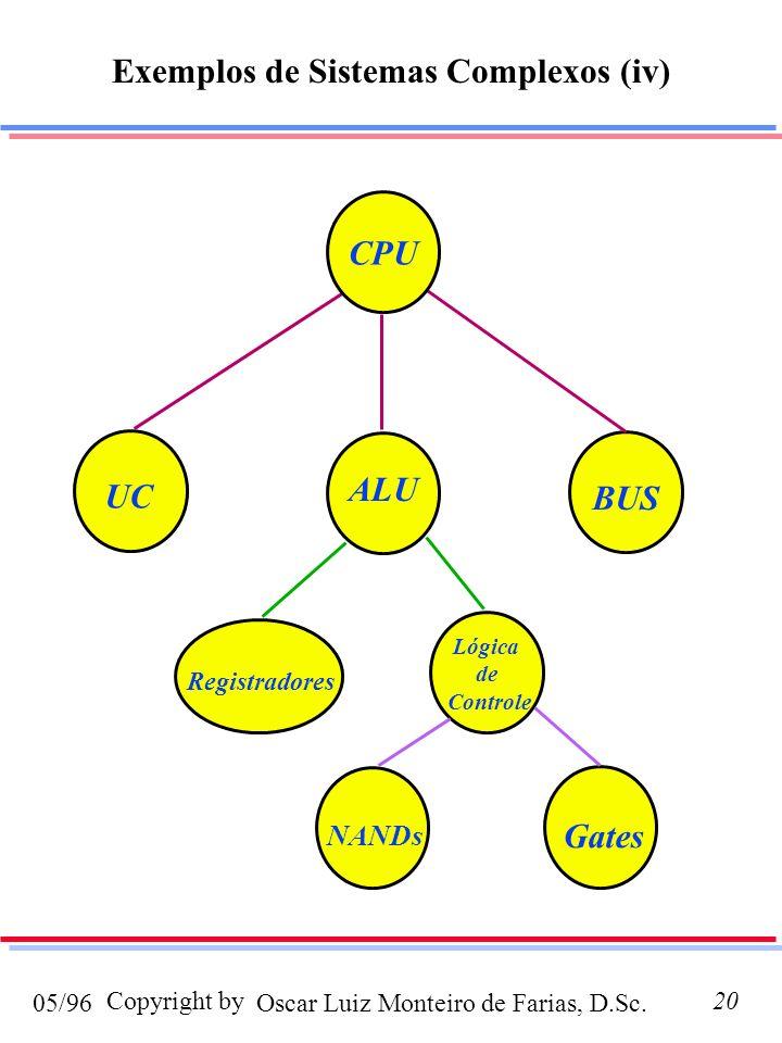 Oscar Luiz Monteiro de Farias, D.Sc.05/96 Copyright by20 Exemplos de Sistemas Complexos (iv) ALU UC BUS Registradores Lógica de Controle NANDs Gates C