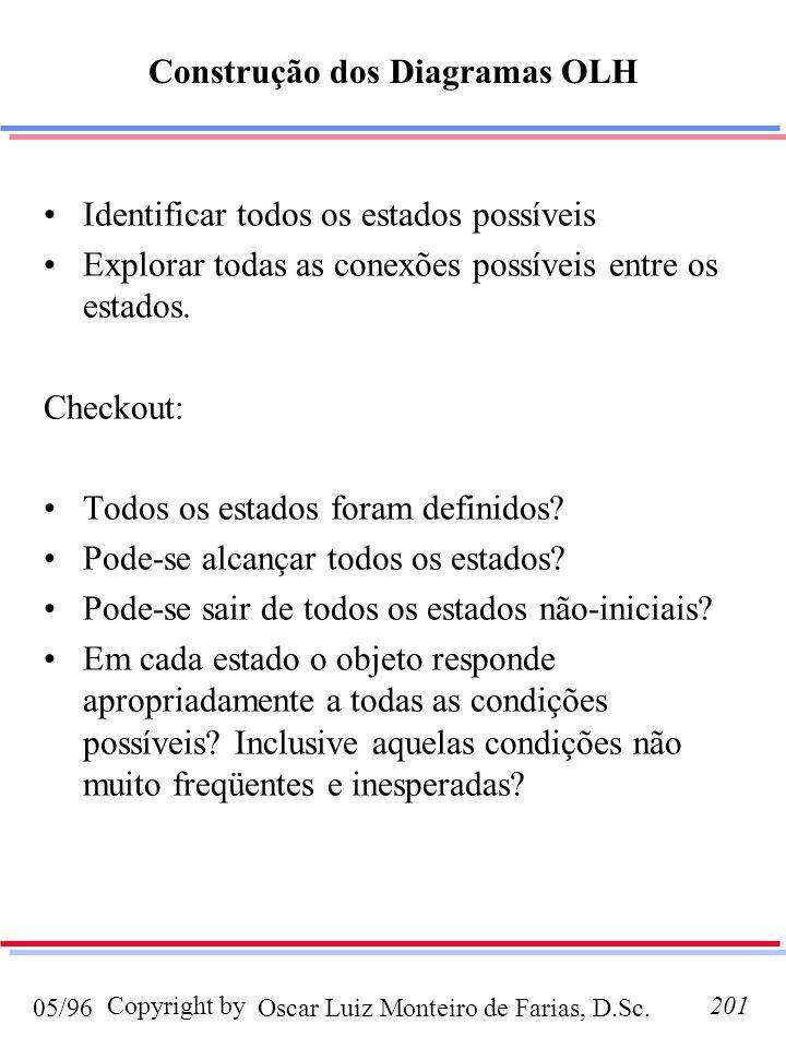 Oscar Luiz Monteiro de Farias, D.Sc.05/96 Copyright by201 Construção dos Diagramas OLH Identificar todos os estados possíveis Explorar todas as conexões possíveis entre os estados.