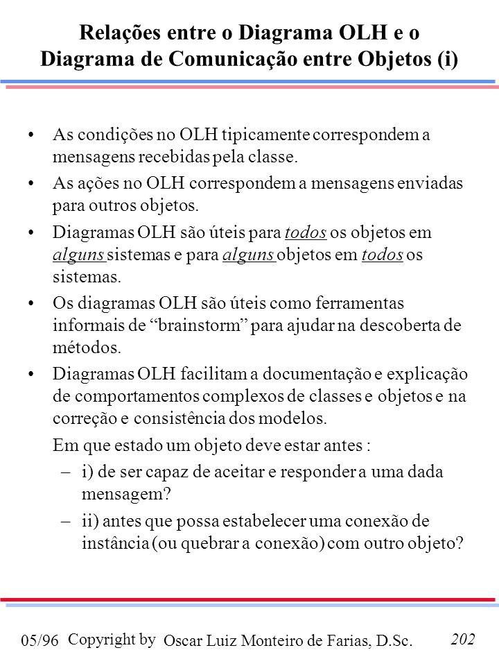 Oscar Luiz Monteiro de Farias, D.Sc.05/96 Copyright by202 Relações entre o Diagrama OLH e o Diagrama de Comunicação entre Objetos (i) As condições no