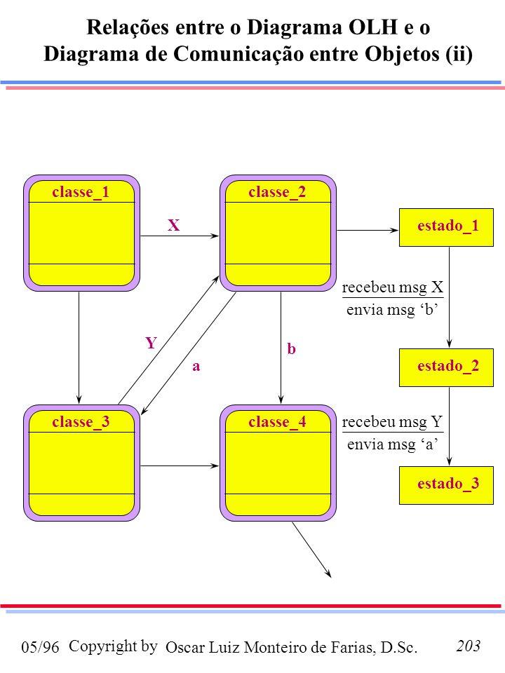 Oscar Luiz Monteiro de Farias, D.Sc.05/96 Copyright by203 classe_1 classe_3 classe_2 classe_4 X Y a b Relações entre o Diagrama OLH e o Diagrama de Comunicação entre Objetos (ii) recebeu msg X recebeu msg Y envia msg b envia msg a estado_1 estado_3 estado_2