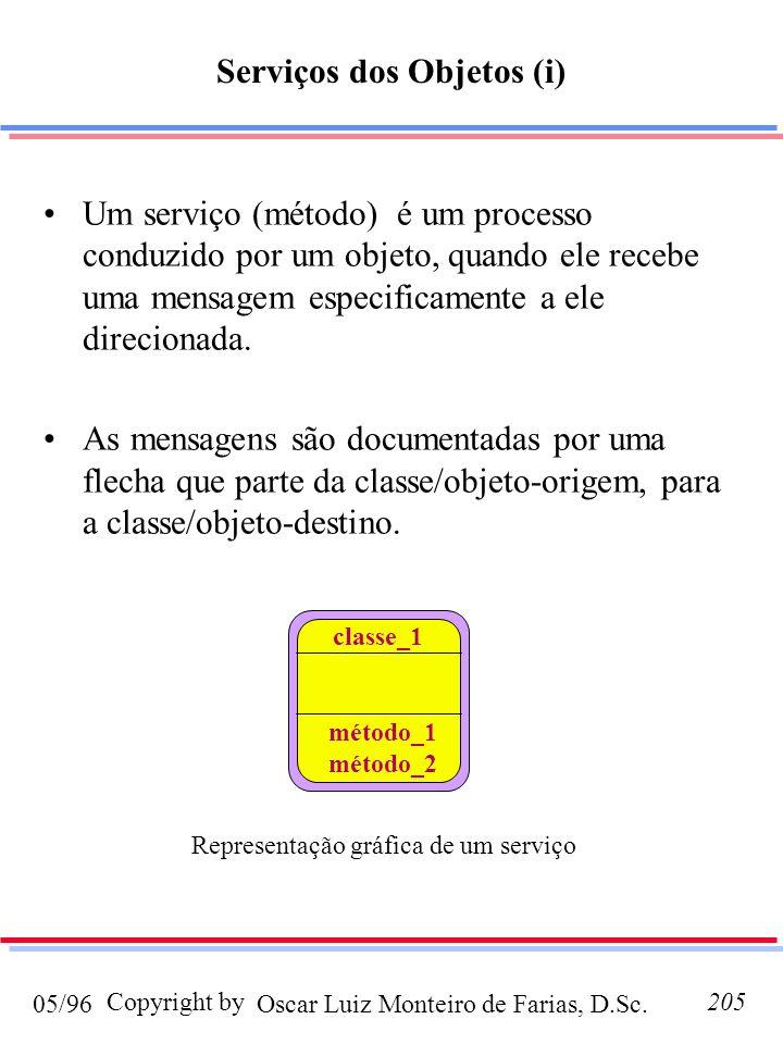 Oscar Luiz Monteiro de Farias, D.Sc.05/96 Copyright by205 Serviços dos Objetos (i) Um serviço (método) é um processo conduzido por um objeto, quando e
