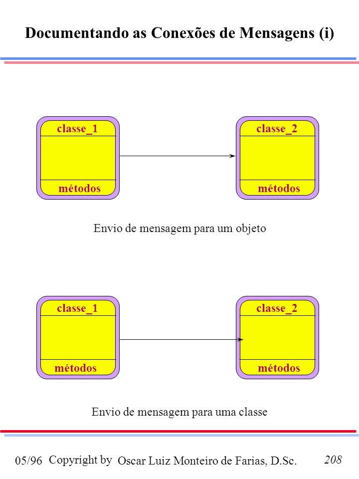 Oscar Luiz Monteiro de Farias, D.Sc.05/96 Copyright by208 Documentando as Conexões de Mensagens (i) classe_1 classe_2 classe_1 classe_2 métodos Envio
