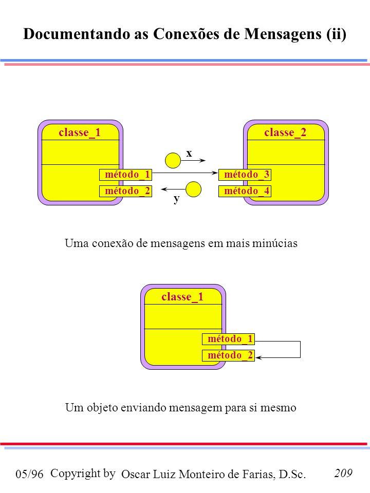 Oscar Luiz Monteiro de Farias, D.Sc.05/96 Copyright by209 Documentando as Conexões de Mensagens (ii) classe_1 classe_2 método_1 método_2método_4 método_3 x y Uma conexão de mensagens em mais minúcias classe_1 método_1 método_2 Um objeto enviando mensagem para si mesmo