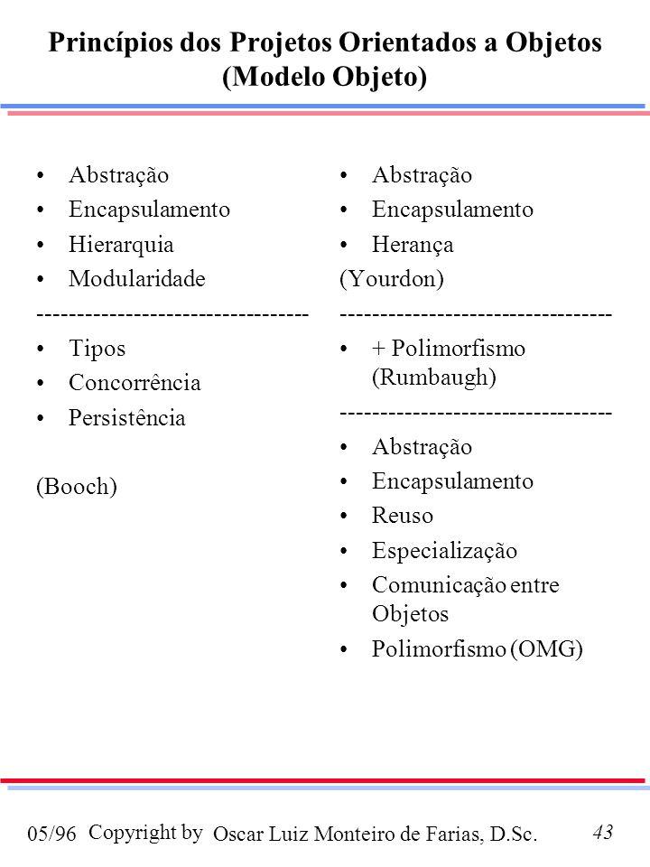 Oscar Luiz Monteiro de Farias, D.Sc.05/96 Copyright by43 Princípios dos Projetos Orientados a Objetos (Modelo Objeto) Abstração Encapsulamento Hierarquia Modularidade ---------------------------------- Tipos Concorrência Persistência (Booch) Abstração Encapsulamento Herança (Yourdon) ---------------------------------- + Polimorfismo (Rumbaugh) ---------------------------------- Abstração Encapsulamento Reuso Especialização Comunicação entre Objetos Polimorfismo (OMG)