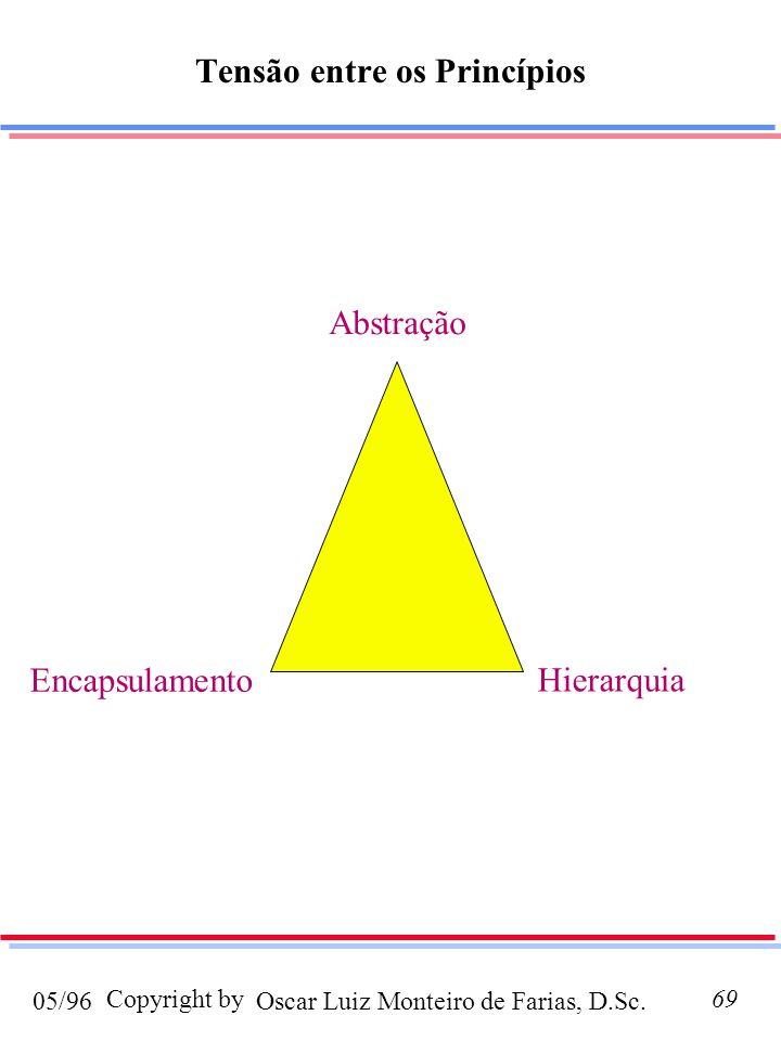 Oscar Luiz Monteiro de Farias, D.Sc.05/96 Copyright by69 Tensão entre os Princípios Abstração Encapsulamento Hierarquia