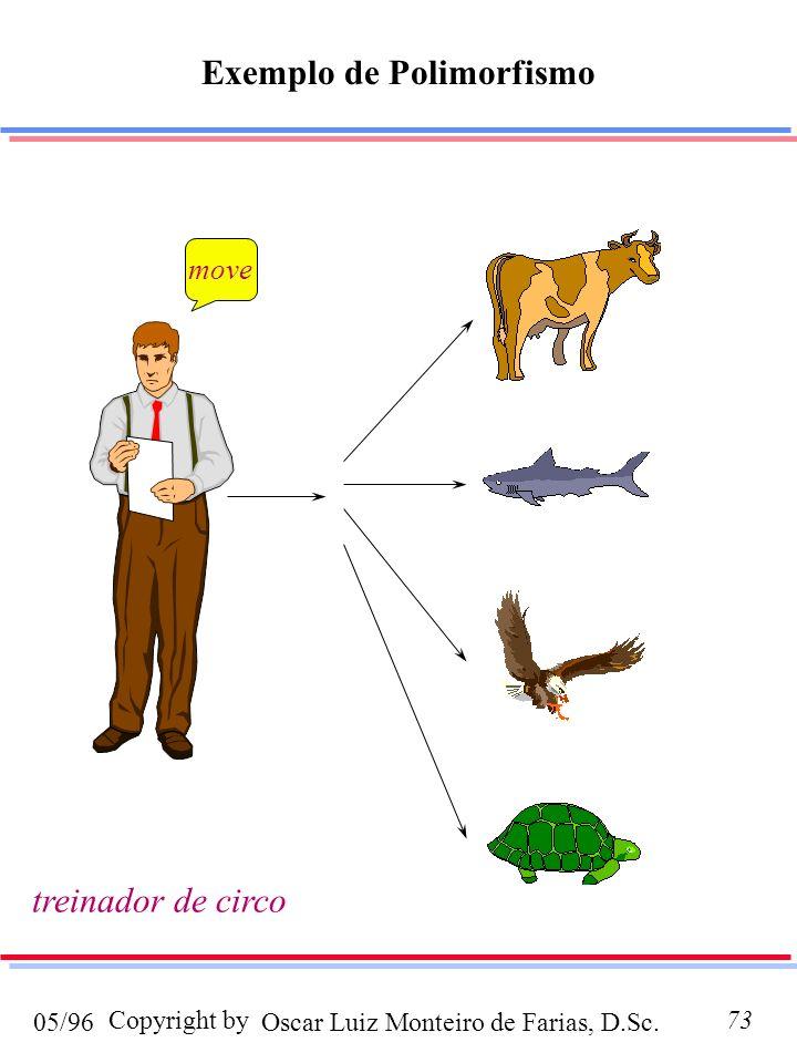Oscar Luiz Monteiro de Farias, D.Sc.05/96 Copyright by73 Exemplo de Polimorfismo move treinador de circo
