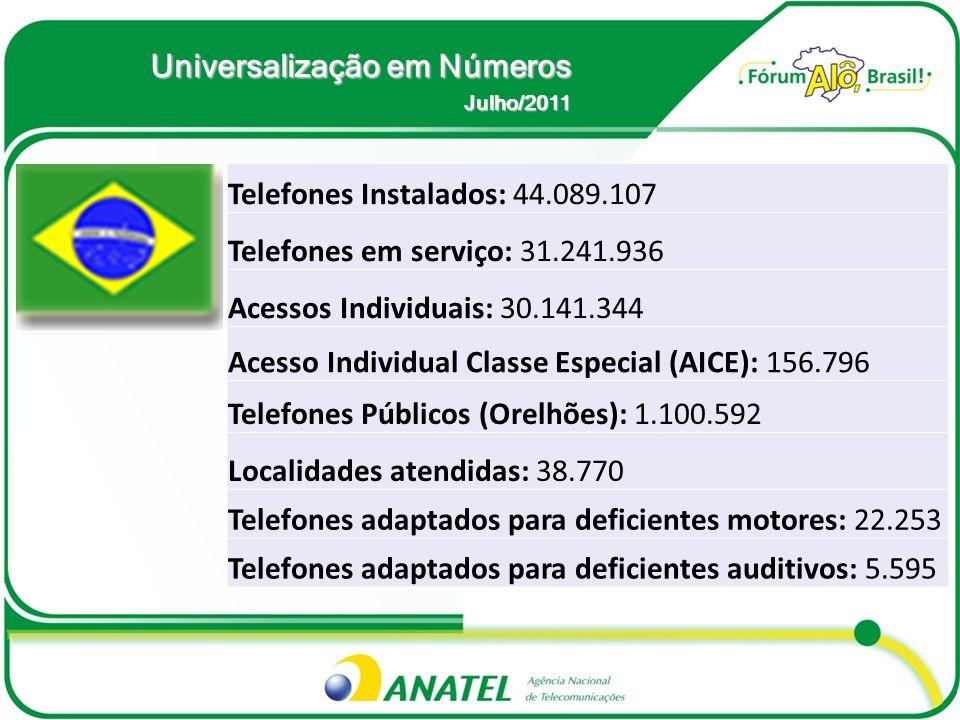 Universalização em Números Julho/2011 Telefones Instalados: 44.089.107 Telefones em serviço: 31.241.936 Acessos Individuais: 30.141.344 Acesso Individ