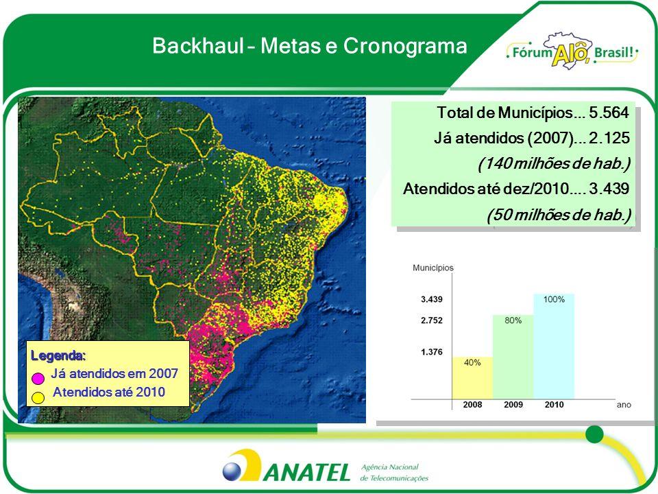 Backhaul – Metas e Cronograma Total de Municípios... 5.564 Já atendidos (2007)... 2.125 (140 milhões de hab.) Atendidos até dez/2010.... 3.439 (50 mil