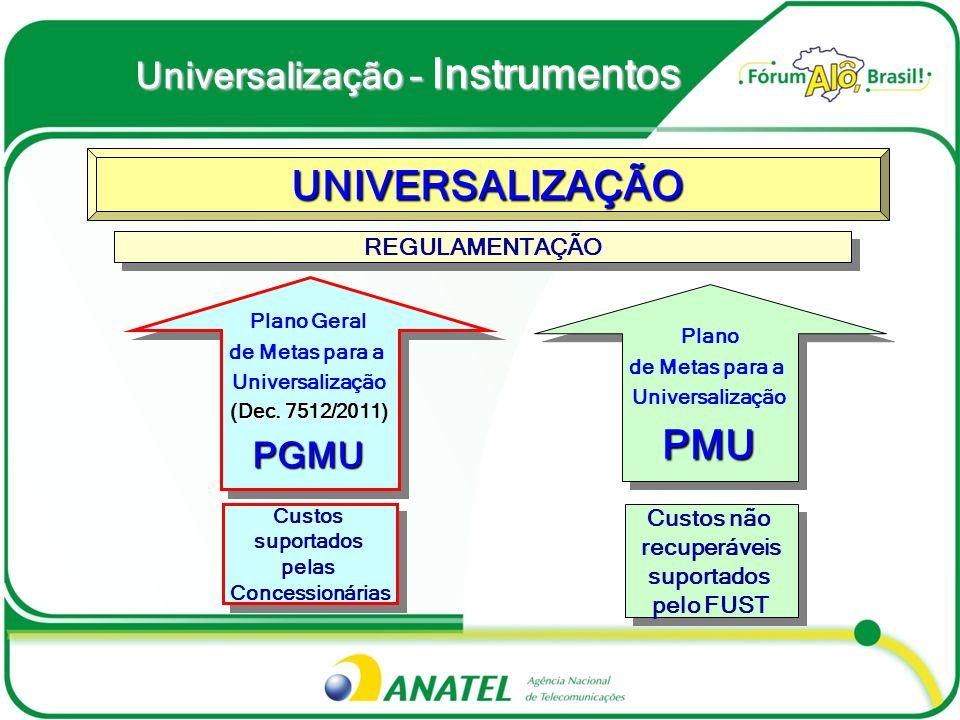 Universalização – Instrumentos UNIVERSALIZAÇÃO Plano Geral de Metas para a Universalização Dec. 7512/2011 (Dec. 7512/2011)PGMU Plano Geral de Metas pa
