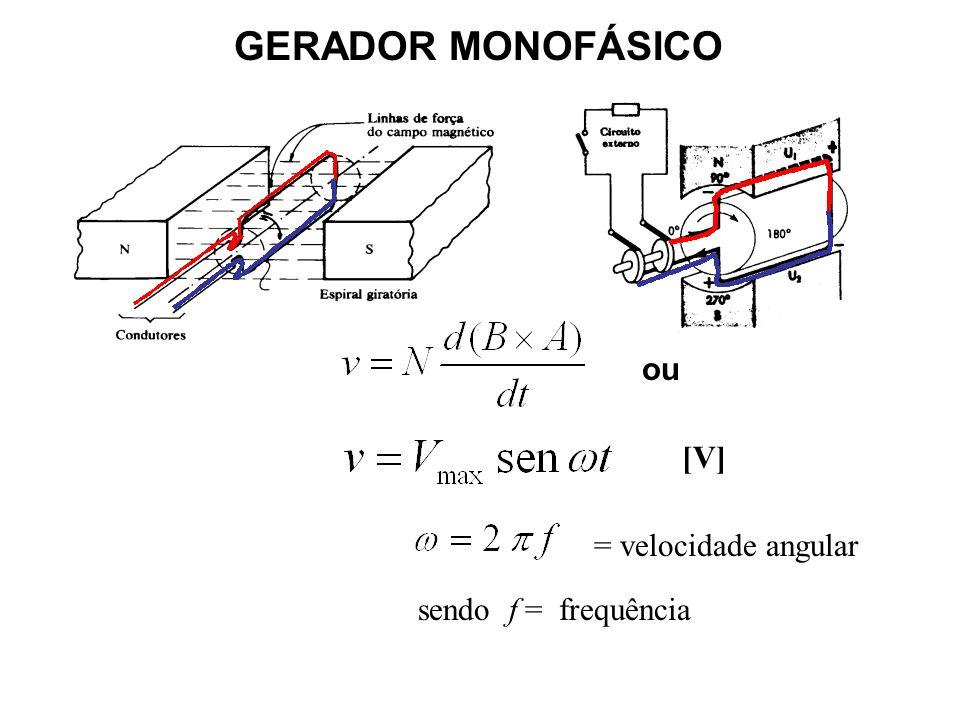 PRINCÍPIO DA INDUÇÃO ELETROMAGNÉTICA Lei de Faraday V = f.e.m = B.L.v el V = tensão gerada [V] B = intensidade do campo magn é tico [Wb] L = comprimen
