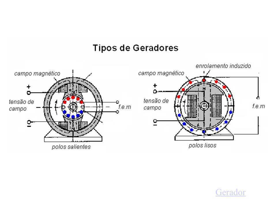 GRÁFICO DA TENSÃO GERADA